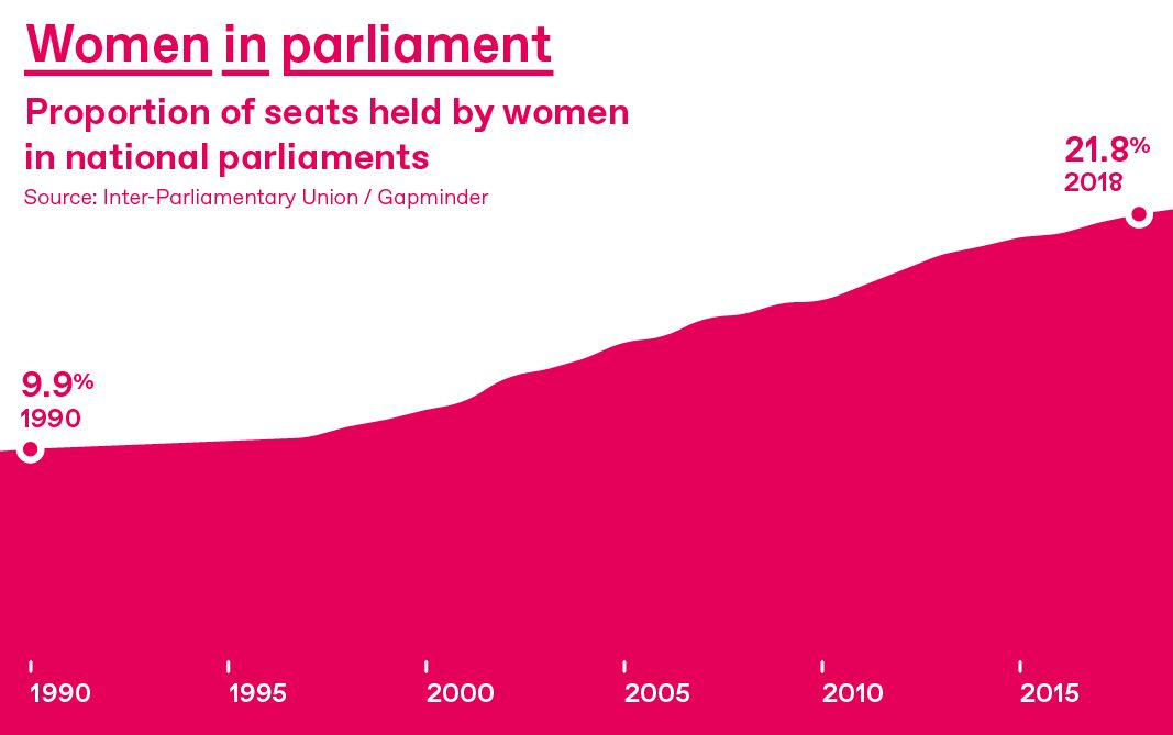 Graph showing increase of women in parliament