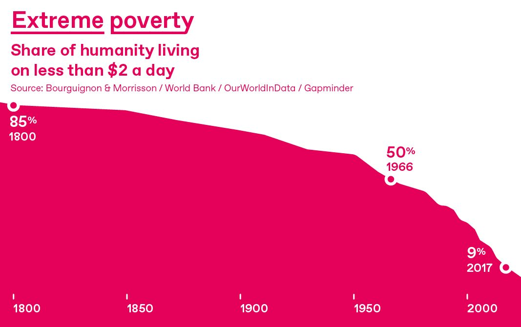 Graph showing decrease in extreme poverty