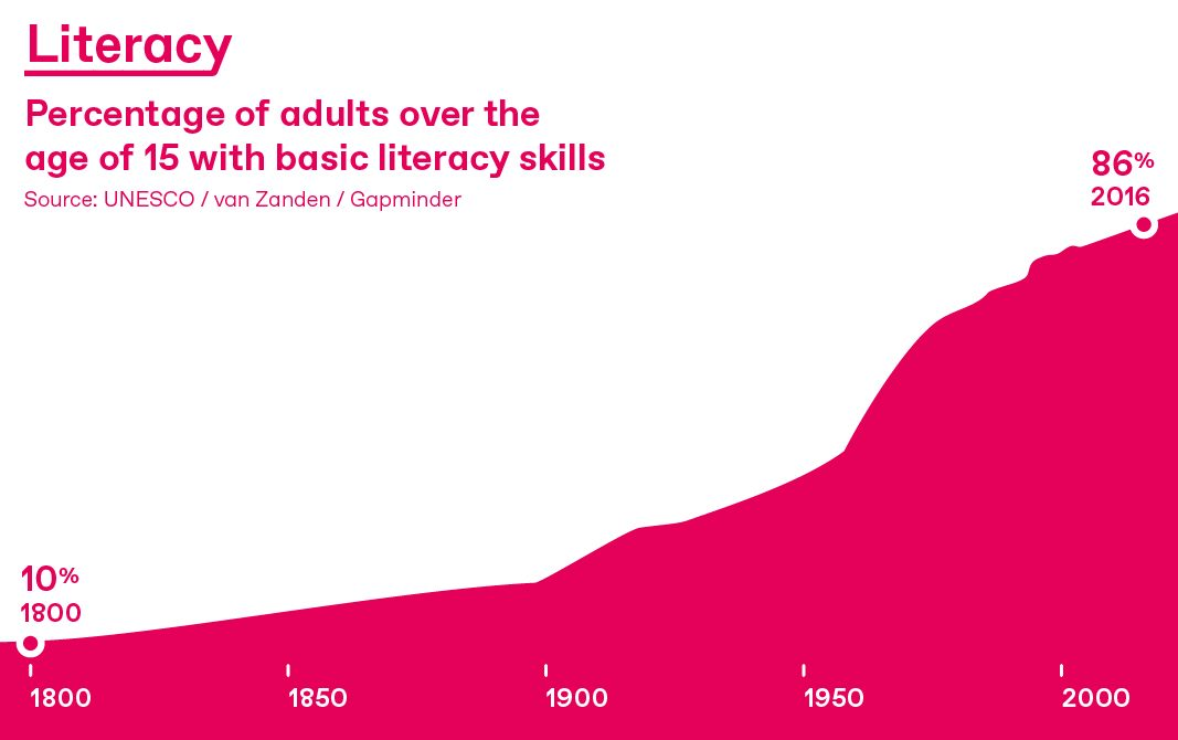 Graph showing increase of literacy