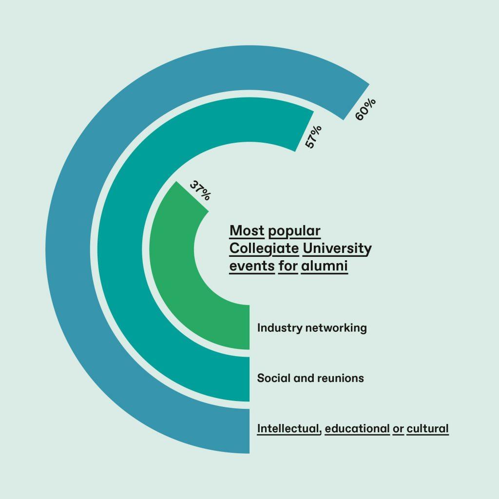 Most popular Collegiate University events for alumni