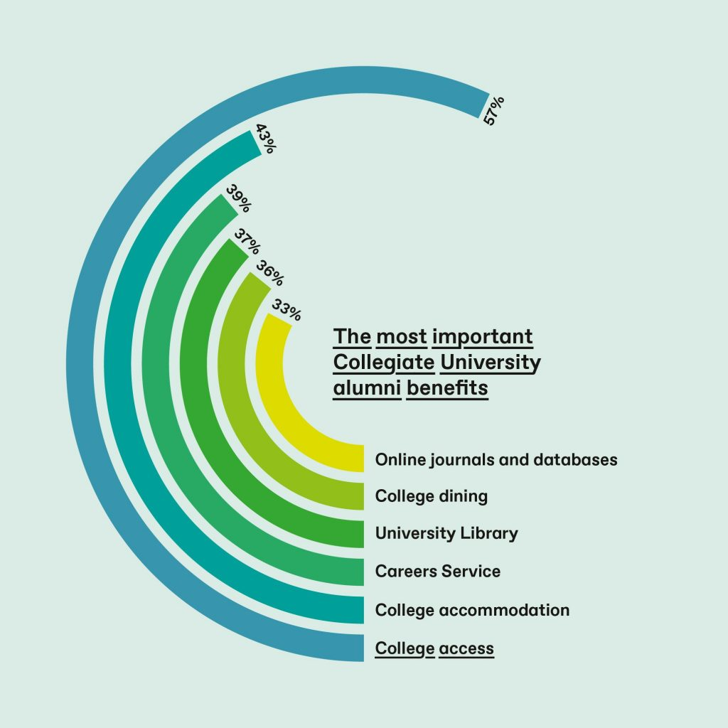 Most popular Collegiate University alumni benefits